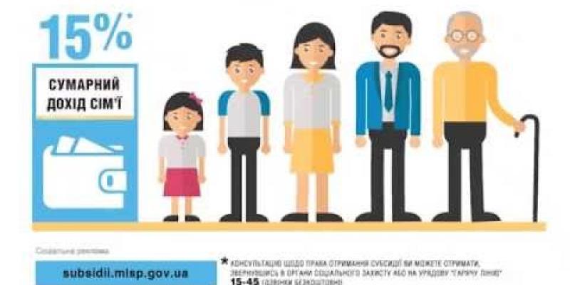 Вбудована мініатюра для Важливе про житлові субсидії у 2016 році